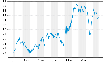 Chart Ameren Corp. - 1 Year