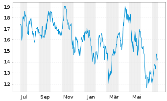 Chart American Airlines Group Inc. - 1 Jahr
