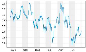 Chart American Airlines Group Inc. - 1 Year