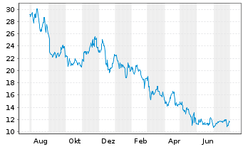 Chart American Eagle Outfitters Inc. - 1 Jahr