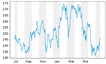 Chart American Express Co. - 1 Jahr