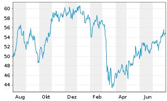 Chart American International Grp Inc - 1 Jahr