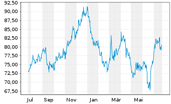 Chart American States Water Co. - 1 Jahr