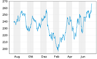 Chart American Tower REIT Inc. - 1 Jahr