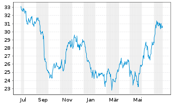 Chart Americold Realty Trust - 1 Jahr