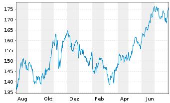 Chart AmerisourceBergen Corp. - 1 Jahr