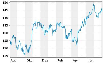 Chart Ametek Inc. - 1 Jahr