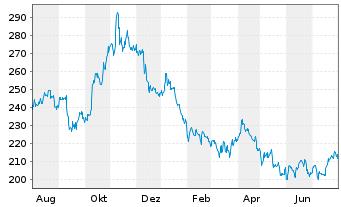 Chart Amgen Inc. - 1 Jahr