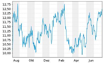 Chart Amicus Therapeutics Inc. - 1 Jahr