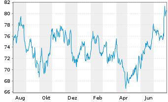 Chart Amphenol Corp. - 1 Jahr