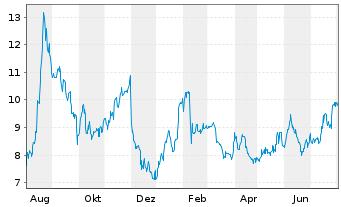Chart Amtech Systems Inc. - 1 Jahr