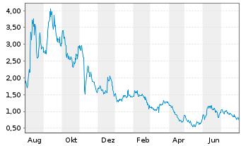 Chart Amyris Biotechnologies Inc. - 1 Jahr