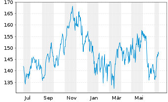 Chart Analog Devices Inc. - 1 Jahr