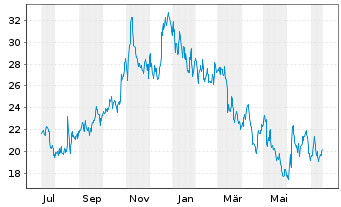 Chart Anaptysbio Inc. - 1 Jahr