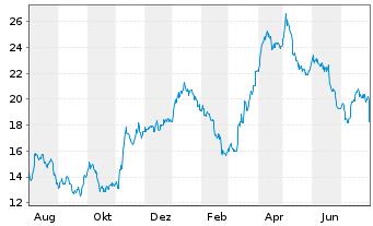 Chart Anglogold Ltd. ADR - 1 Jahr