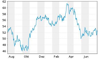 Chart Anheuser-Busch InBev N.V./S.A. - 1 Jahr