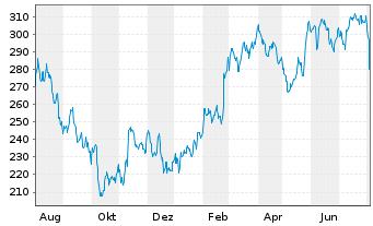 Chart Ansys Inc. - 1 Jahr