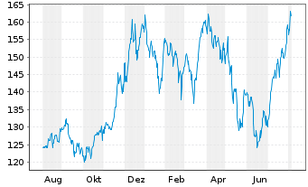 Chart Apple Inc. - 1 Jahr