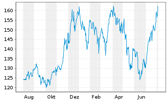 Chart Apple Inc. - 1 Year
