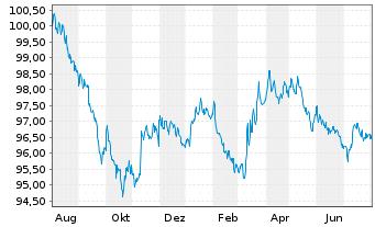 Chart Apple Inc. DL-Notes 2016(16/26) - 1 Jahr