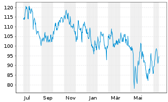 Chart AppFolio Inc. Class A - 1 Jahr