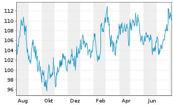 Chart Aptargroup Inc. - 1 Jahr
