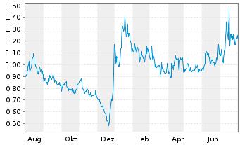 Chart Aqua Metals Inc. - 1 Jahr