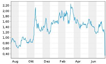 Chart Aravive Inc. - 1 Jahr