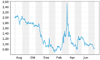 Chart Arcadia Biosciences Inc. - 1 Year