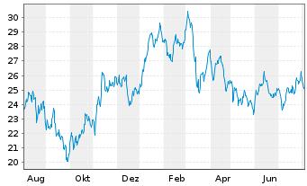 Chart ArcelorMittal S.A. NY reg. - 1 Jahr