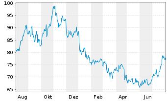 Chart Archer-Daniels-Midland Co. - 1 Jahr