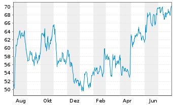 Chart Arcosa Inc. - 1 Jahr