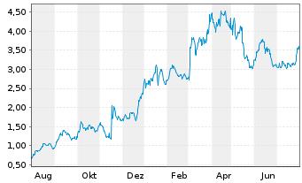 Chart Ardelyx Inc. - 1 Jahr