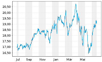 Chart Ares Capital Corp. - 1 Jahr