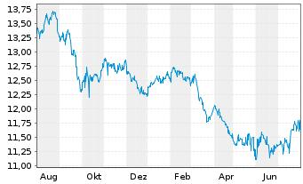 Chart Arrow Dow Jones Global Yld ETF - 1 Jahr