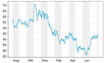 Chart Arrowhead Pharmaceuticals Inc. - 1 Jahr