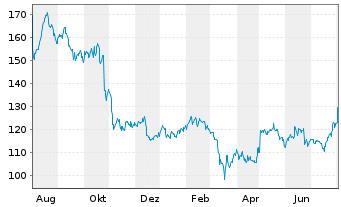 Chart Assurant Inc. - 1 Jahr