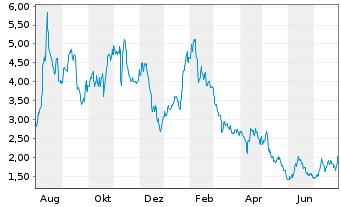 Chart Atara Biotherapeutics Inc. - 1 Jahr