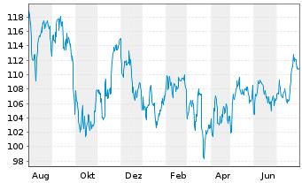 Chart Atmos Energy Corp. - 1 Jahr