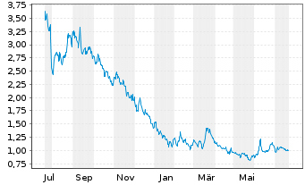 Chart Atossa Therapeutics Inc. - 1 Jahr