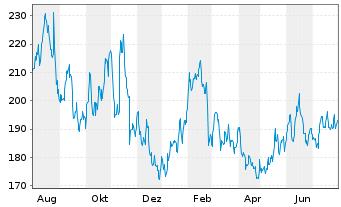 Chart Autodesk Inc. - 1 Jahr
