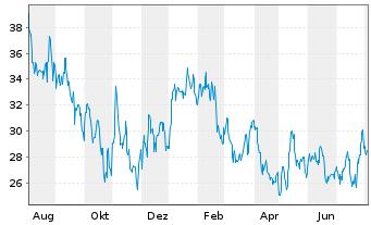 Chart Autohome Inc. - 1 Jahr