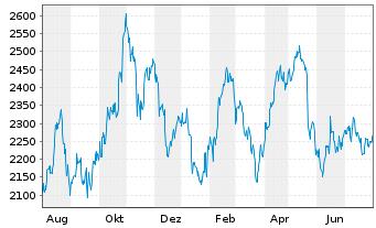 Chart Autozone Inc. - 1 Jahr
