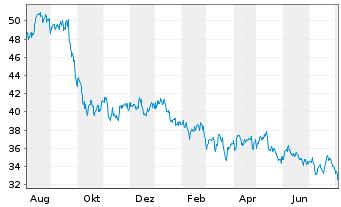 Chart Avangrid Inc. - 1 Jahr