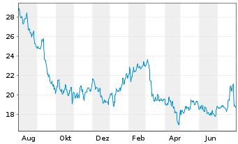 Chart Avantor Inc. - 1 Jahr