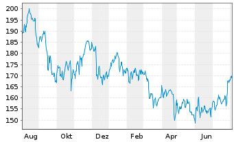 Chart Avery Dennison Corp. - 1 Jahr