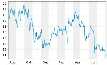 Chart Avid Bioservices Inc. - 1 Jahr