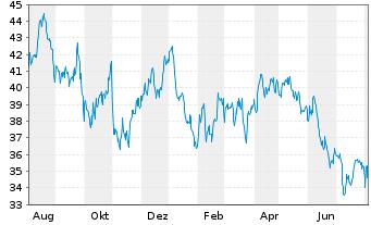 Chart Avista Corp. - 1 Jahr