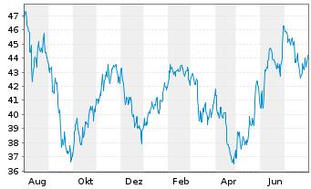 Chart Avnet Inc. - 1 Jahr