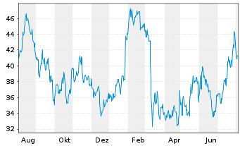 Chart Axos Financial Inc. - 1 Jahr